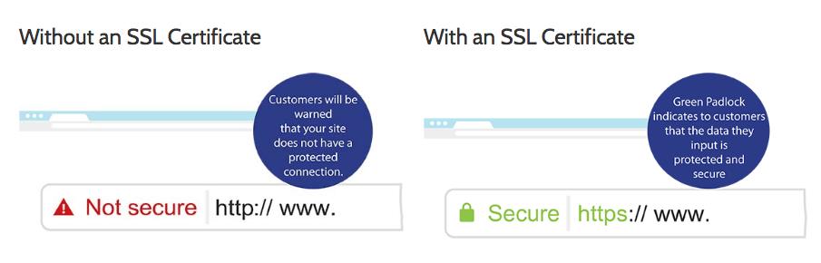 SSL certificate plan